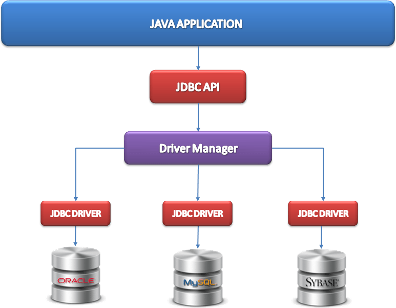 jdbc driver connection in java