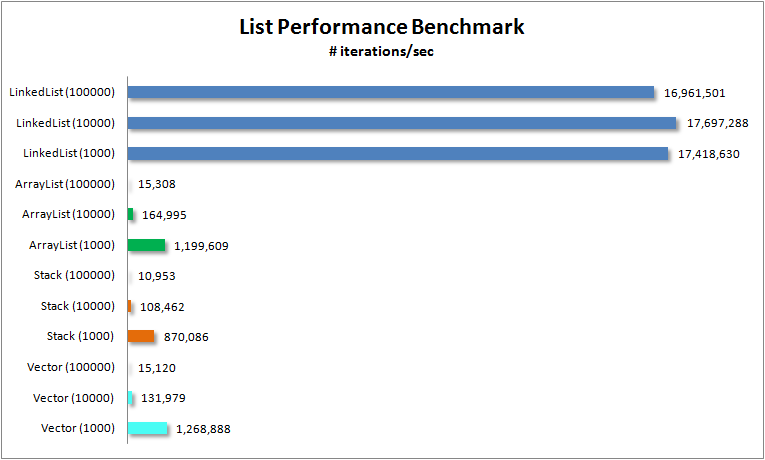 list_performance