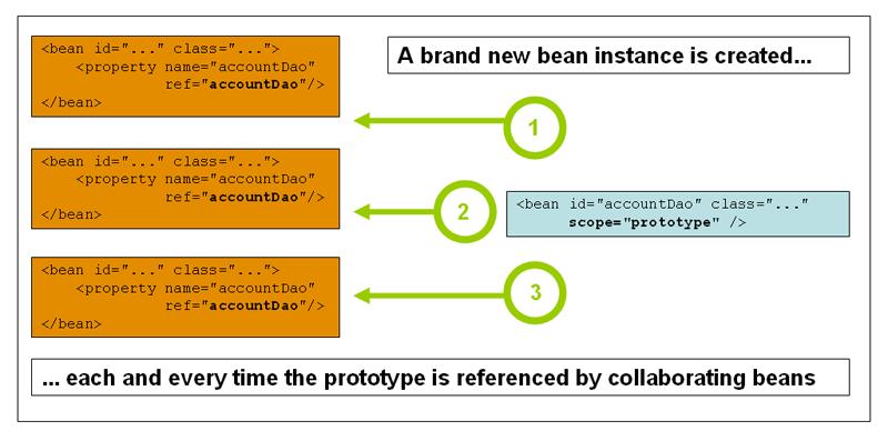 prototype pattern