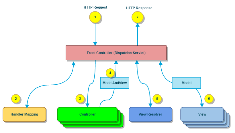 Spring web mvc framework tutorial for Spring 4 architecture diagram