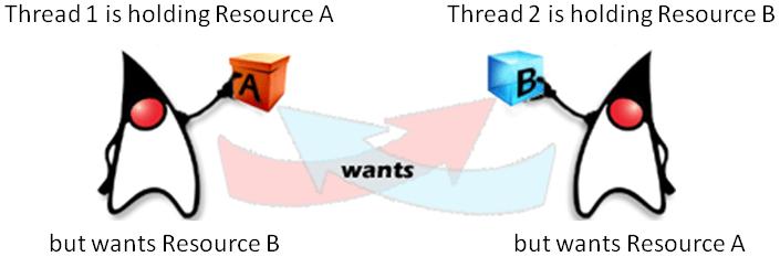 thread_deadlock_scenario