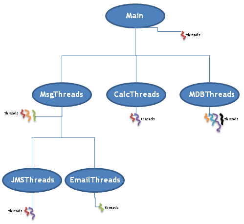 Creating java threadgroup example in addition thread groups can themselves contain other thread groups inside of them forming a tree hierarchy as depicted in the figure below ccuart Gallery