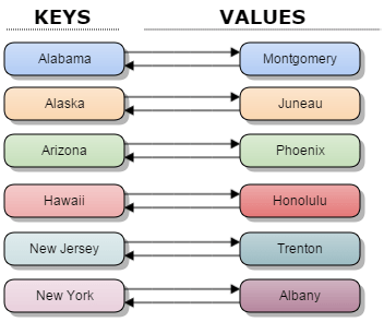 Bimap_Structure