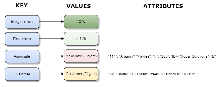 ClassToInstanceMap_Structure