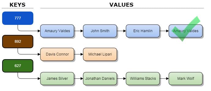 MultiMap_Structure