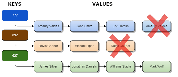 SetMultimap_Structure