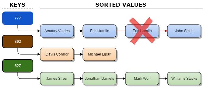 SortedSetMultimap_Structure