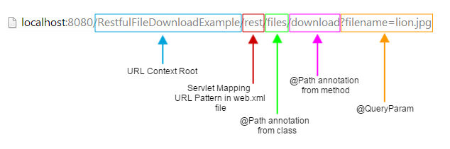 download url structure