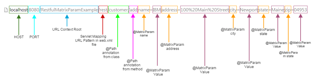 RESTful Web Services @MatrixParam Example using JAX-RS and