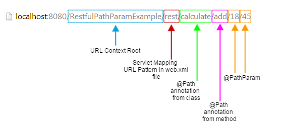 RESTful Web Services @PathParam Example using JAX-RS and Jersey