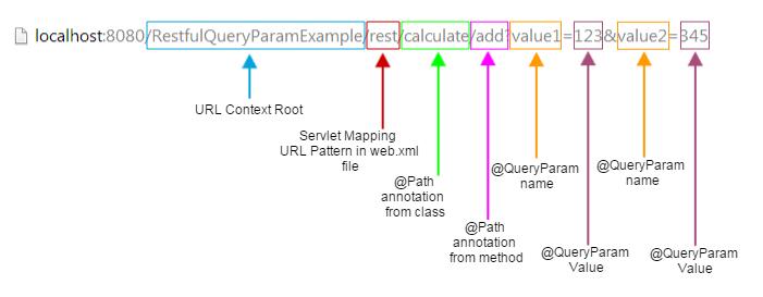 queryparam url structure