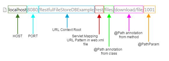 dbfilestore url structure