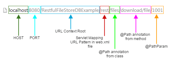 dbfilestore url structure