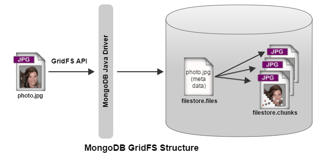 mongodb gridfs structure