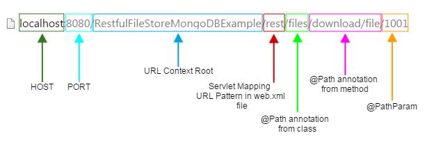 mongodb url structure