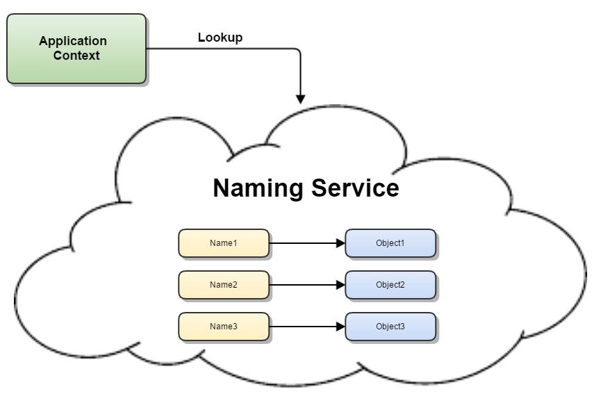 naming_service