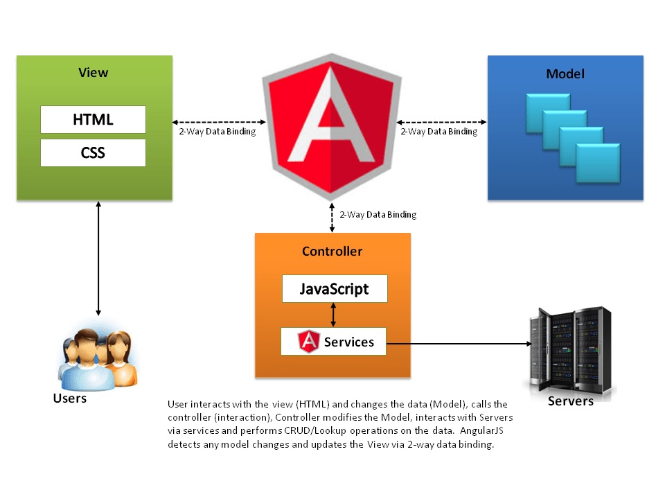 Frameworks principales  Taringa