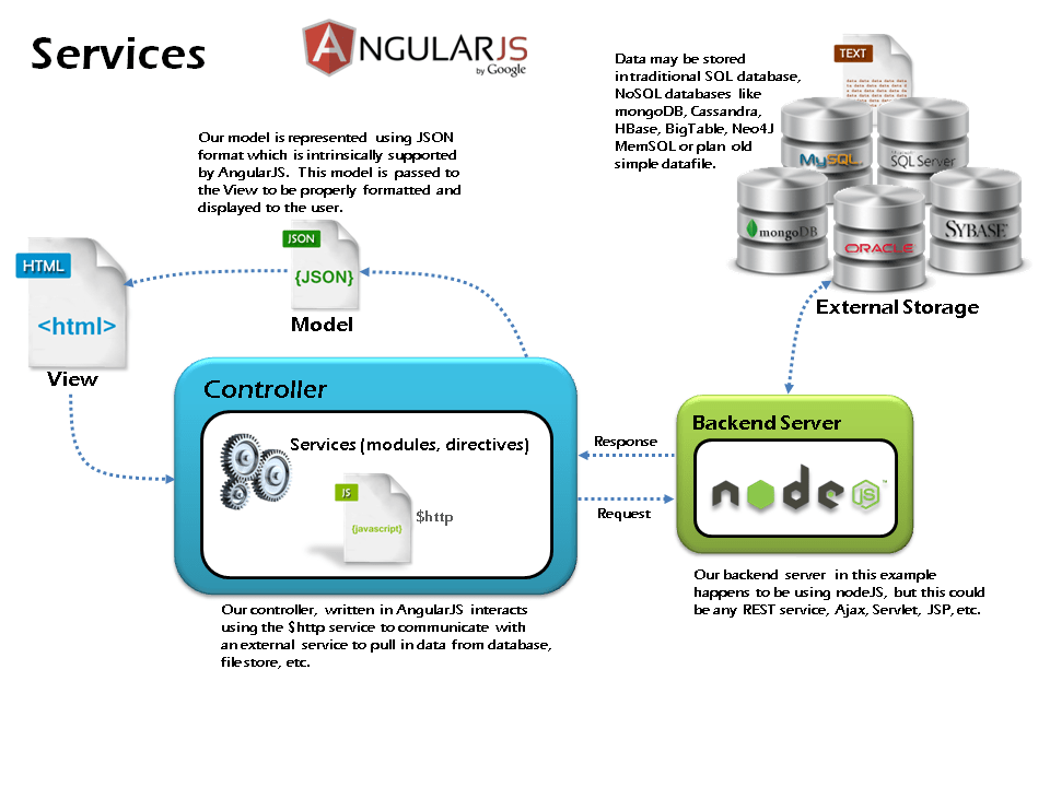 Angularjs services accessing external data using http for Angular 1 architecture