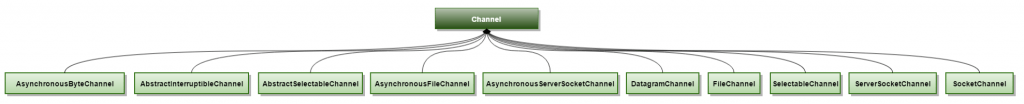 nio_channel