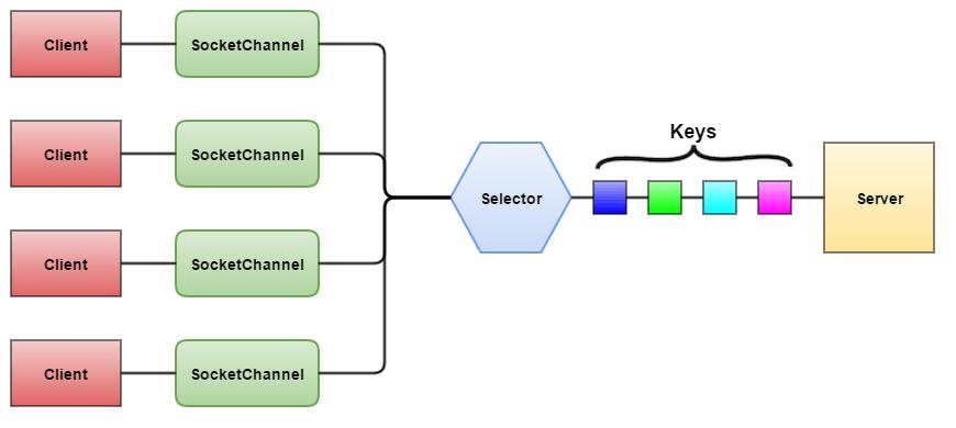nio_selector