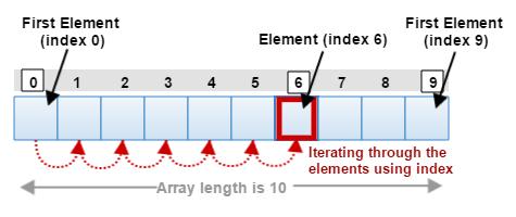 java_array_structure
