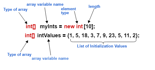 java_array_syntax