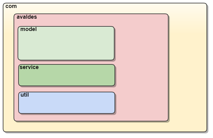 java_package_hierarchy