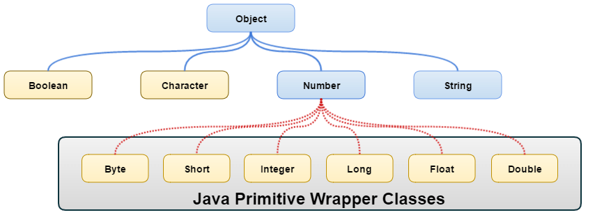 java_wrapper_hierarchy