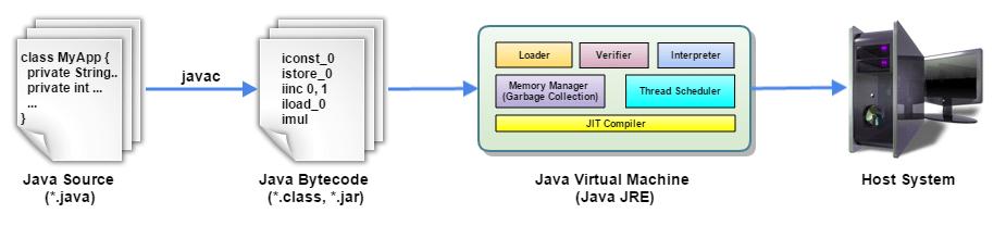 jvm_simple_process