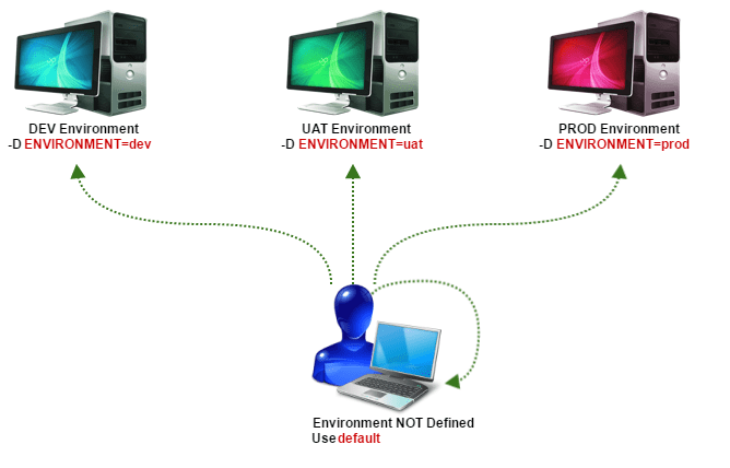 tomcat_environment_setup