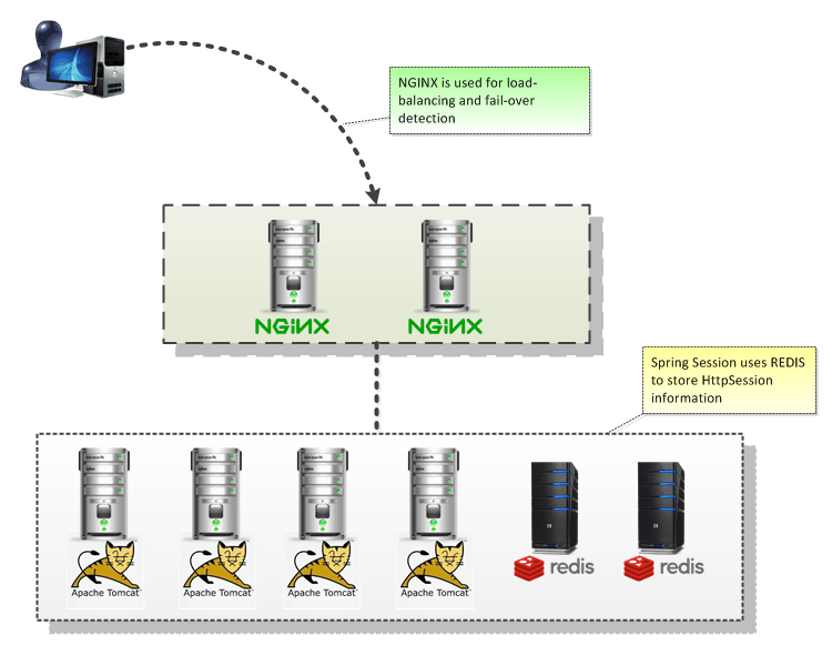 High Availability / Clustering HTTP Sessions using Spring
