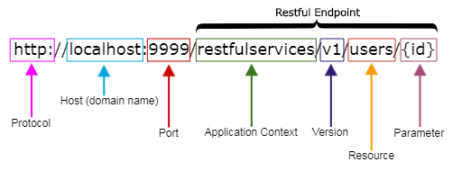 Best Practices for RESTful API Design
